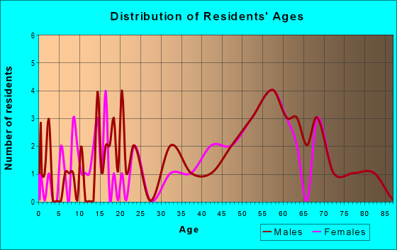 Age and Sex of Residents in zip code 03607