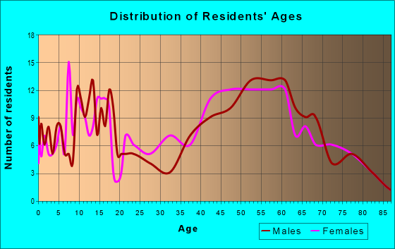 Age and Sex of Residents in zip code 03816