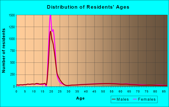 Age and Sex of Residents in zip code 03824