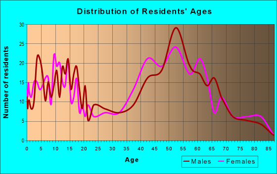 Age and Sex of Residents in zip code 03844