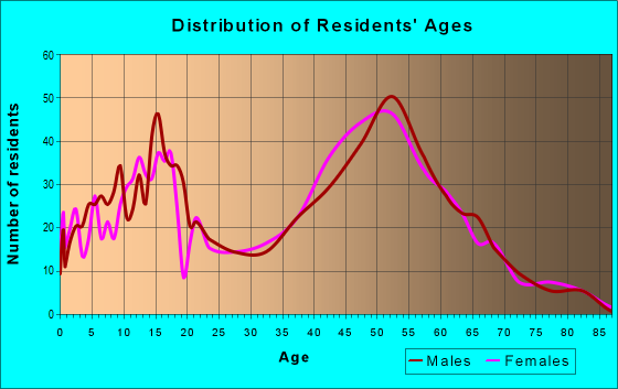 Age and Sex of Residents in zip code 03884