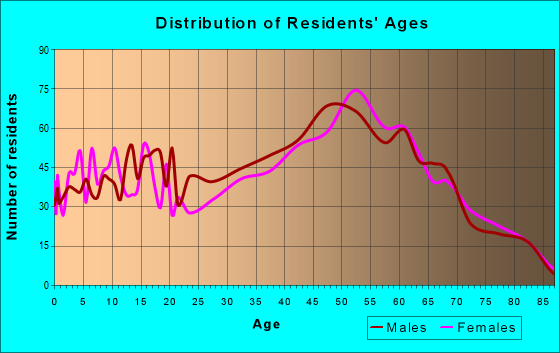 Age and Sex of Residents in zip code 04002
