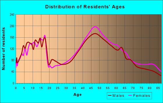 Age and Sex of Residents in zip code 04074