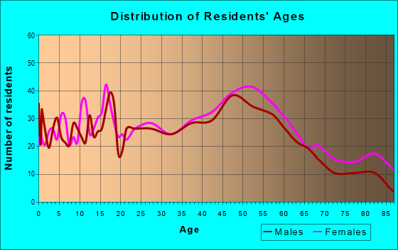 Age and Sex of Residents in zip code 04083