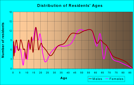 Age and Sex of Residents in zip code 04095