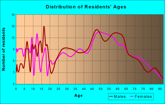 Age and Sex of Residents in zip code 04219