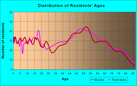 Age and Sex of Residents in zip code 04239