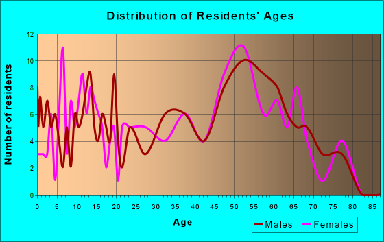Age and Sex of Residents in zip code 04292