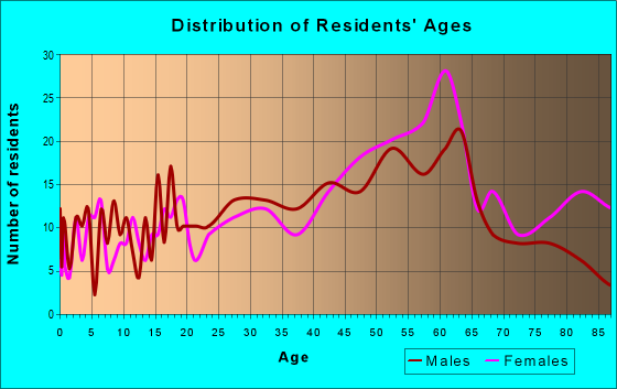 Age and Sex of Residents in zip code 04347