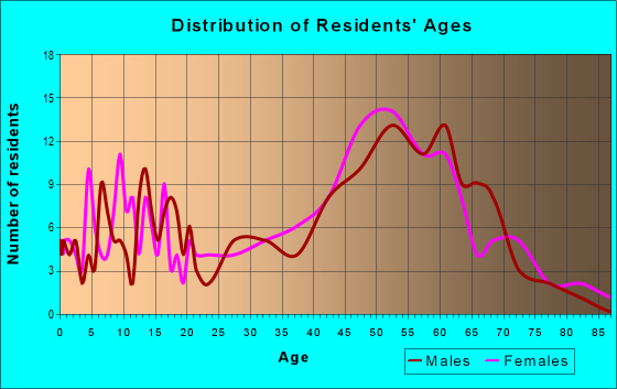 Age and Sex of Residents in zip code 04349