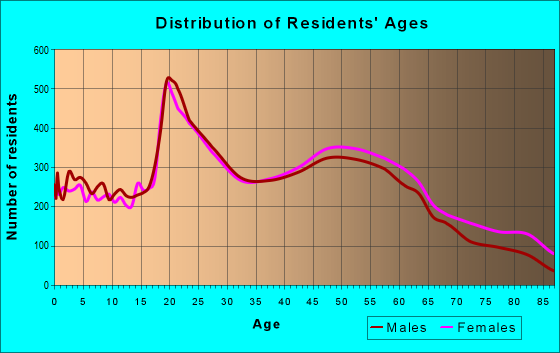 Age and Sex of Residents in zip code 04401