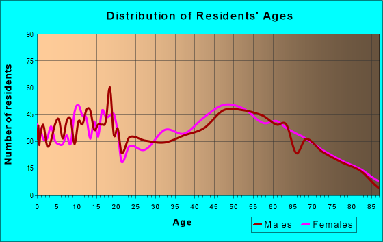 Age and Sex of Residents in zip code 04457