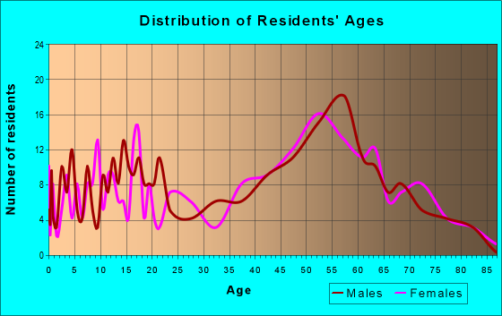 Age and Sex of Residents in zip code 04460