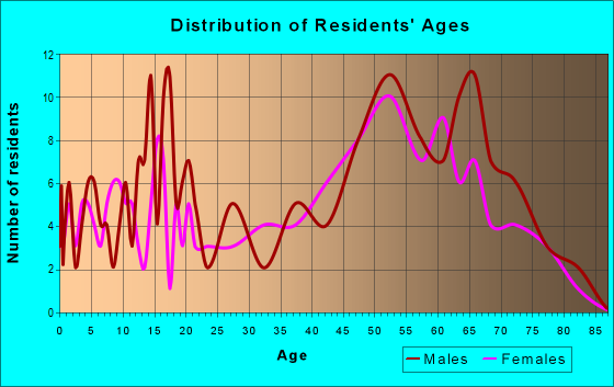 Age and Sex of Residents in zip code 04487