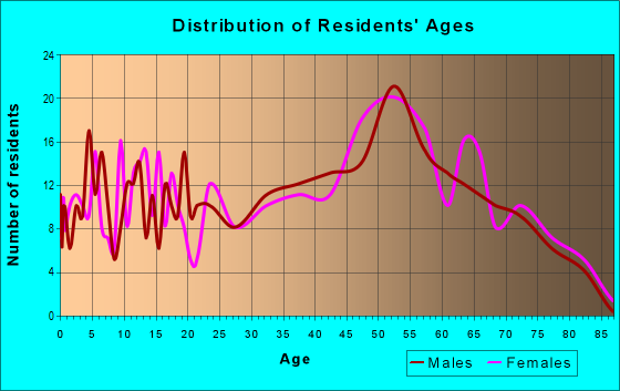 Age and Sex of Residents in zip code 04493