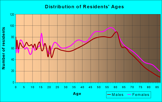 Age and Sex of Residents in zip code 04530