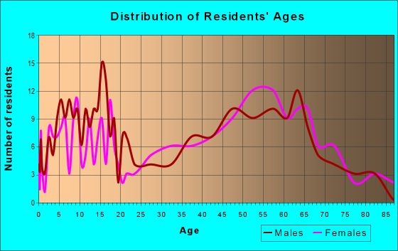 Age and Sex of Residents in zip code 04556
