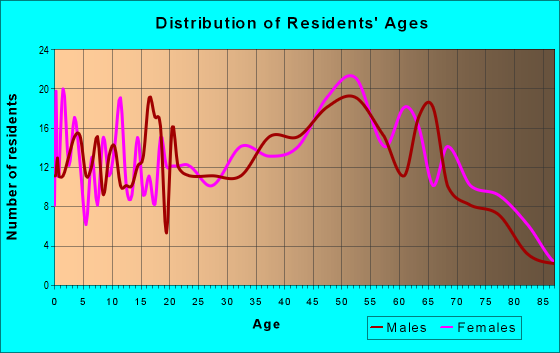 Age and Sex of Residents in zip code 04640