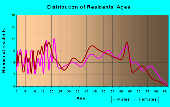 Age and Sex of Residents in zip code 04680
