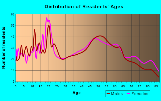 Age and Sex of Residents in zip code 04743