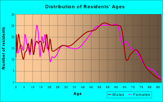 Age and Sex of Residents in zip code 04757