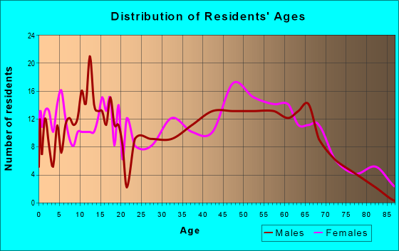 Age and Sex of Residents in zip code 04952