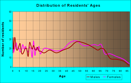 Age and Sex of Residents in zip code 04953