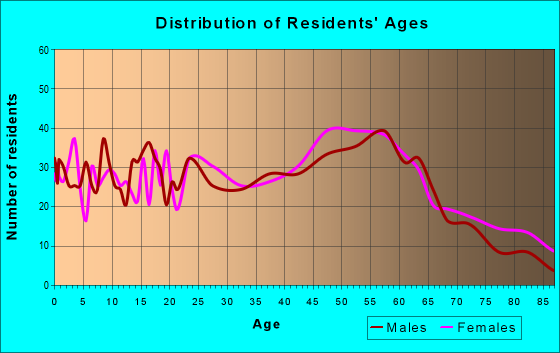Age and Sex of Residents in zip code 05101
