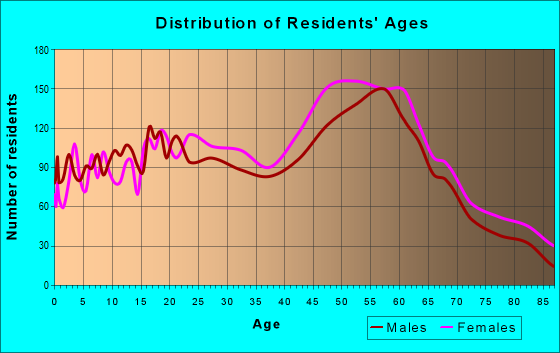 Age and Sex of Residents in zip code 05301