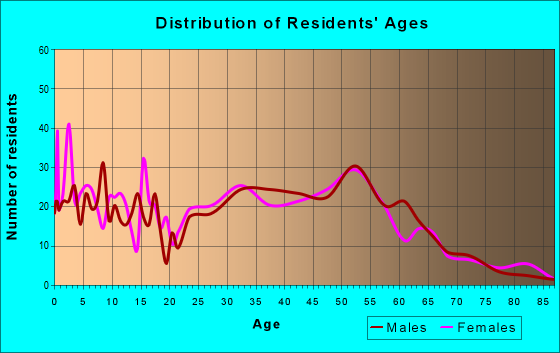 Age and Sex of Residents in zip code 05464