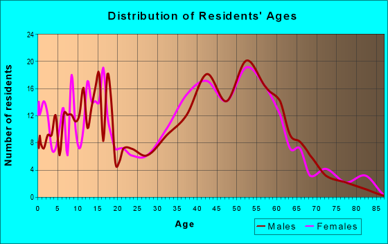 Age and Sex of Residents in zip code 05494
