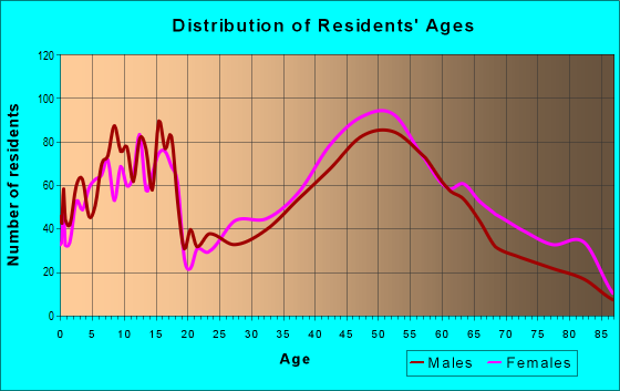 Age and Sex of Residents in zip code 05495