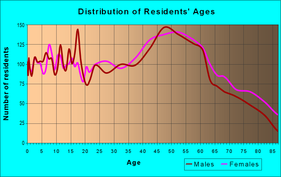 Age and Sex of Residents in zip code 05641