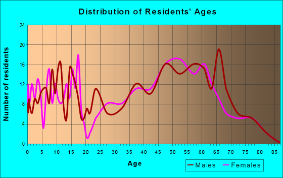 Age and Sex of Residents in zip code 05674