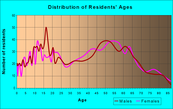 Age and Sex of Residents in zip code 05743