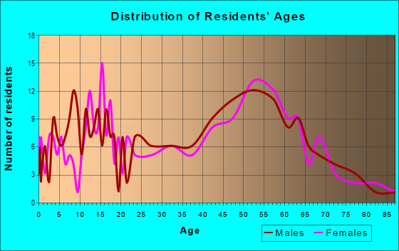 Age and Sex of Residents in zip code 05769