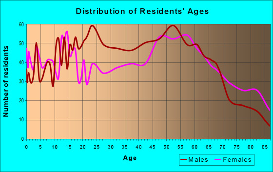 Age and Sex of Residents in zip code 05855
