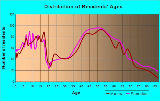 Age and Sex of Residents in zip code 06019