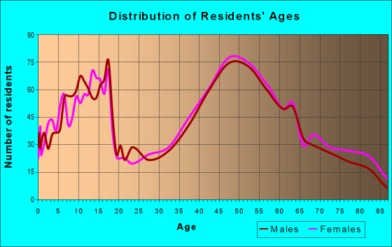 Age and Sex of Residents in zip code 06035