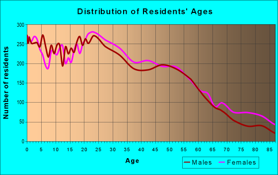 Age and Sex of Residents in zip code 06051