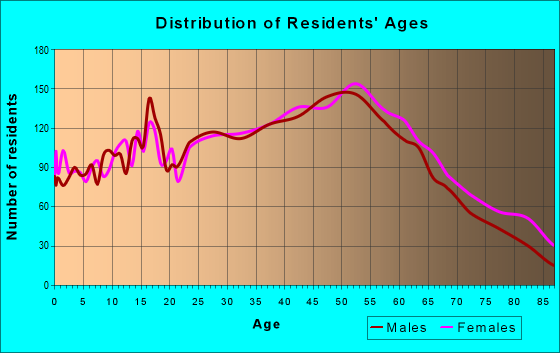 Age and Sex of Residents in zip code 06062