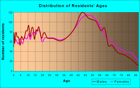 Age and Sex of Residents in zip code 06098