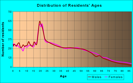 Age and Sex of Residents in zip code 06106