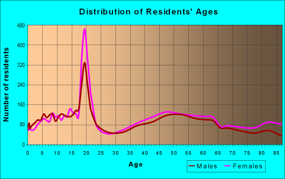 Age and Sex of Residents in zip code 06117