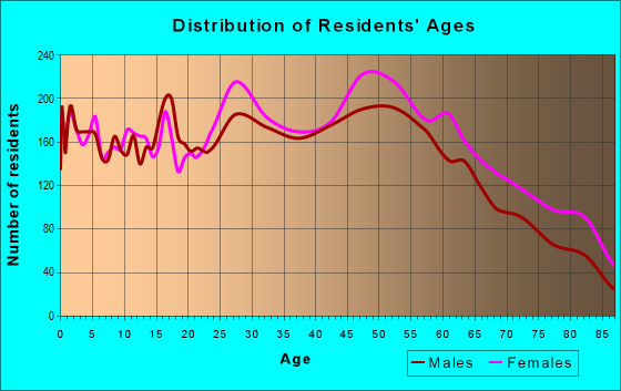 Age and Sex of Residents in zip code 06118
