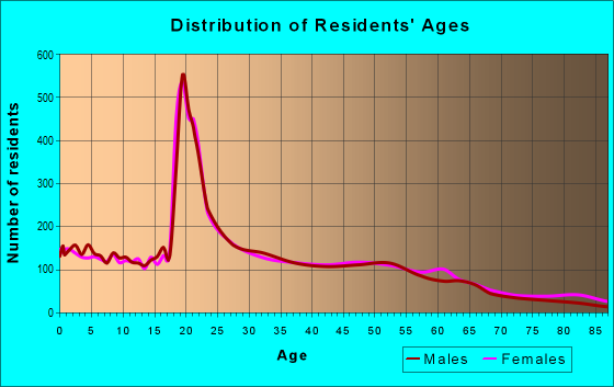 Age and Sex of Residents in zip code 06226