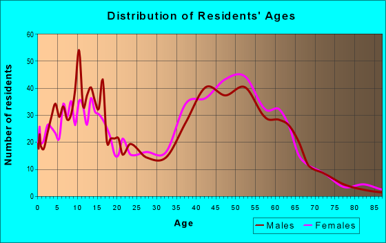 Age and Sex of Residents in zip code 06231