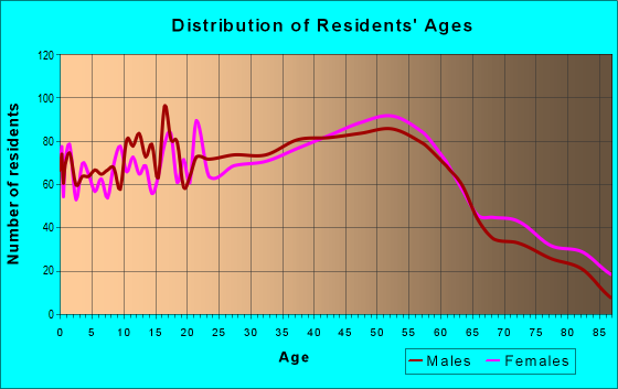 Age and Sex of Residents in zip code 06239