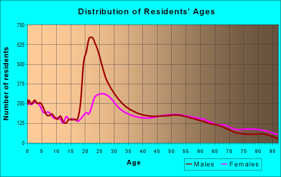 Age and Sex of Residents in zip code 06340
