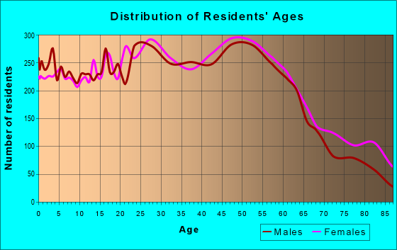 Age and Sex of Residents in zip code 06360